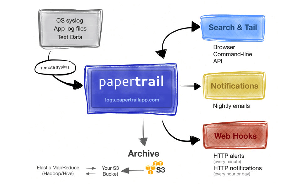 LaaS - Cloud-based Log Aggregation Service | Papertrail